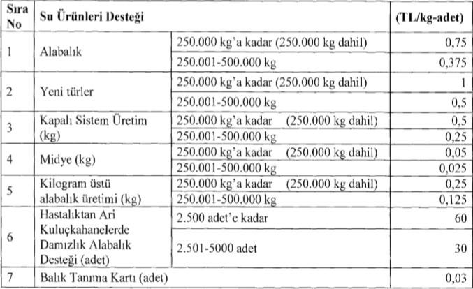 Tarım ve Orman Bakanlığı tarafından verilecek olan su ürünleri destekleme ödemeleri